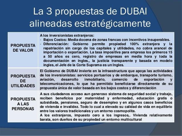 La 3 propuestas de DUBAI alineadas estratégicamente PROPUESTA DE VALOR A los inversionistas extranjeros: - Bajos Costos: M...