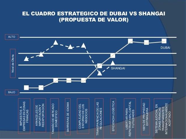 EL CUADRO ESTRATEGICO DE DUBAI VS SHANGAI (PROPUESTA DE VALOR)IMPUESTOSA EMPRESASENZONAS FRANCAS ARANCELESDE IMPORTACIÓNY ...