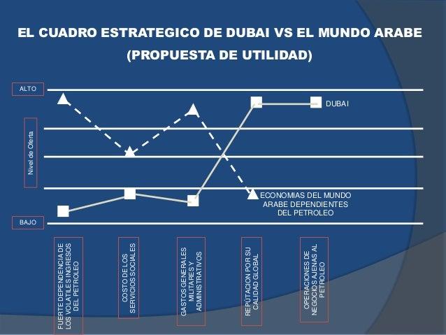 EL CUADRO ESTRATEGICO DE DUBAI VS EL MUNDO ARABE (PROPUESTA DE UTILIDAD)FUERTEDEPENDENCIADE LOSVOLATILESINGRESOS DELPETROL...