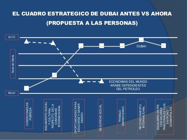 EL CUADRO ESTRATEGICO DE DUBAI ANTES VS AHORA (PROPUESTA A LAS PERSONAS) CONDICIONESDE POBREZA AISLAMIENTOSOCIAL YCULTURAL...