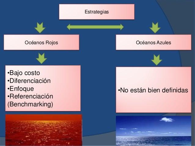 Estrategias Océanos Rojos Océanos Azules •Bajo costo •Diferenciación •Enfoque •Referenciación (Benchmarking) •No están bie...