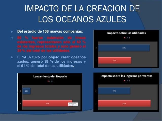 IMPACTO DE LA CREACION DE LOS OCEANOS AZULES  Del estudio de 108 nuevas compañías:  86 % fueron extensión de líneas exis...