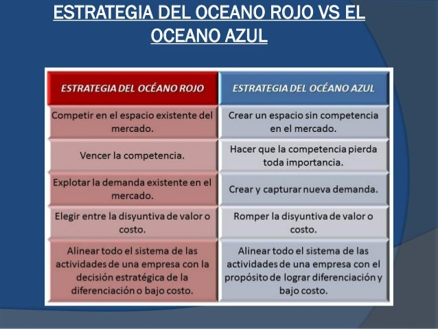 ESTRATEGIA DEL OCEANO ROJO VS EL OCEANO AZUL