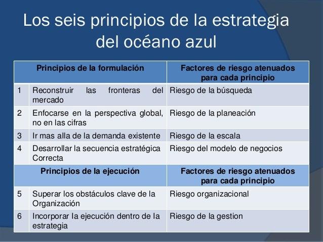 7e76a9f17a606 26. Los seis principios de la estrategia del océano azul ...