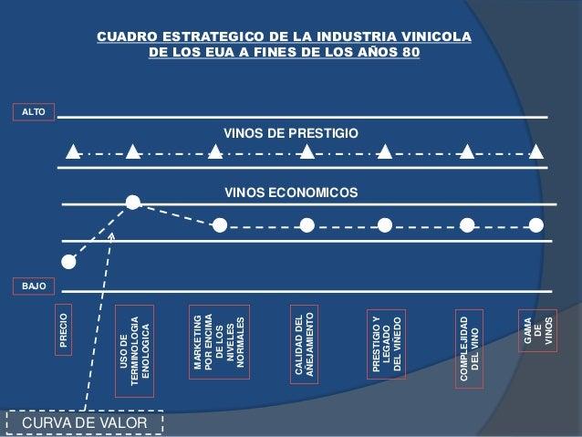 CUADRO ESTRATEGICO DE LA INDUSTRIA VINICOLA DE LOS EUA A FINES DE LOS AÑOS 80 PRECIO USODE TERMINOLOGIA ENOLOGICA MARKETIN...
