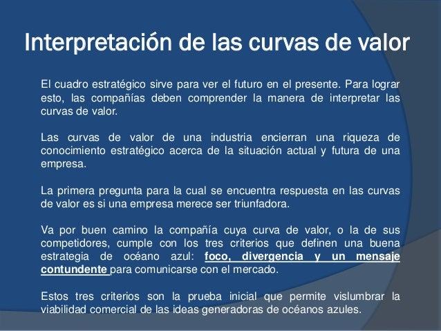 Interpretación de las curvas de valor El cuadro estratégico sirve para ver el futuro en el presente. Para lograr esto, las...