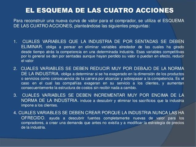 Para reconstruir una nueva curva de valor para el comprador, se utiliza el ESQUEMA DE LAS CUATRO ACCIONES, planteándose la...