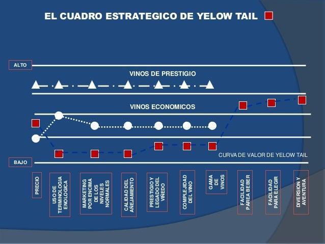 EL CUADRO ESTRATEGICO DE YELOW TAIL PRECIO USODE TERMINOLOGIA ENOLOGICA MARKETING PORENCIMA DELOS NIVELES NORMALES CALIDAD...