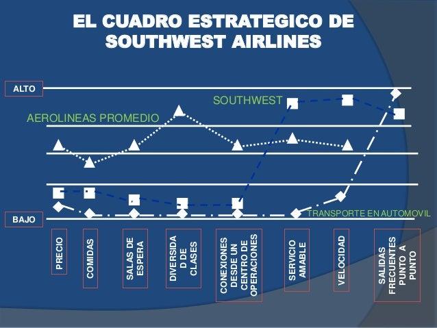 EL CUADRO ESTRATEGICO DE SOUTHWEST AIRLINES PRECIO COMIDAS SALASDE ESPERA DIVERSIDA DDE CLASES CONEXIONES DESDEUN CENTRODE...
