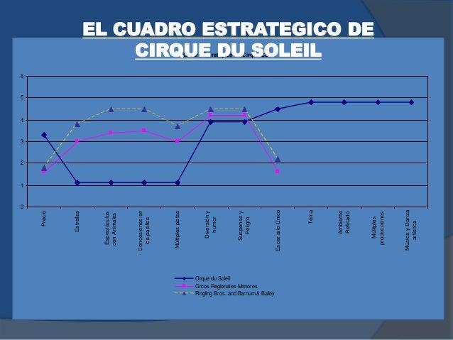 El Cuadro Estratégico de Cirque Soleil 0 1 2 3 4 5 6 Precio Estrellas Espectáculos conAnimales Concesionesen lospasillos M...