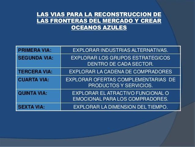 LAS VIAS PARA LA RECONSTRUCCION DE LAS FRONTERAS DEL MERCADO Y CREAR OCEANOS AZULES PRIMERA VIA: EXPLORAR INDUSTRIAS ALTER...