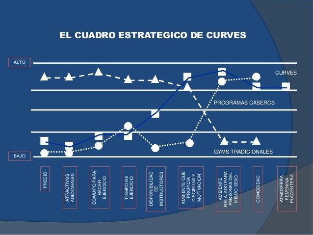 EL CUADRO ESTRATEGICO DE CURVES PRECIO ATRACTIVOS ADICIONALES EQWUIPOPARA HACER EJERCICIO TIEMPODE EJERCICIO AMBIENTEQUE P...