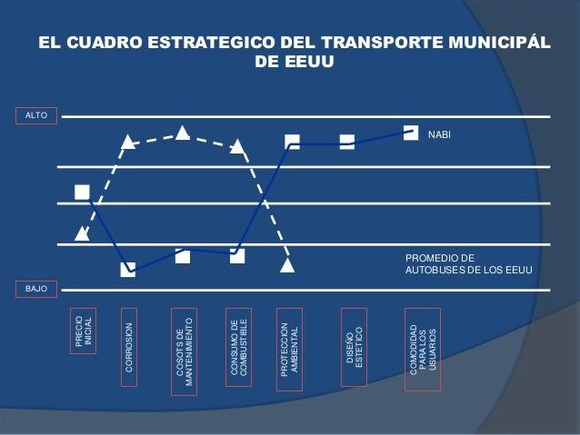 EL CUADRO ESTRATEGICO DEL TRANSPORTE MUNICIPÁL DE EEUU PRECIO INICIAL CORROSION COSOTSDE MANTENIMIENTO CONSUMODE COMBUSTIB...