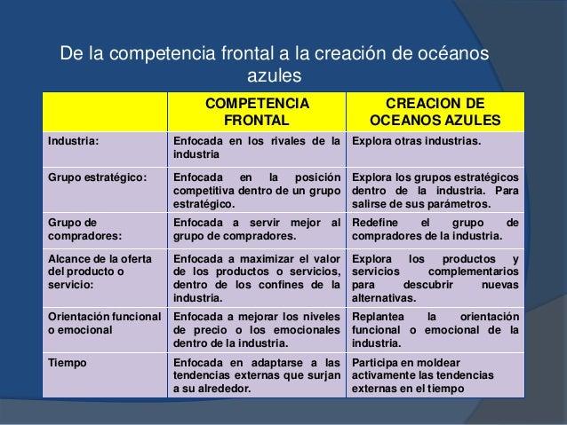 De la competencia frontal a la creación de océanos azules COMPETENCIA FRONTAL CREACION DE OCEANOS AZULES Industria: Enfoca...