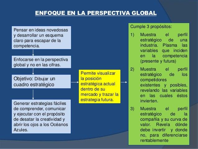 Cumple 3 propósitos: 1) Muestra el perfil estratégico de una industria. Plasma las variables que inciden en la competencia...