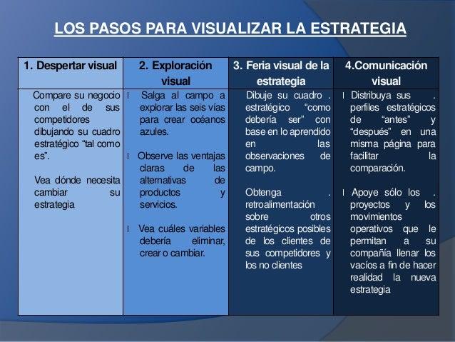 LOS PASOS PARA VISUALIZAR LA ESTRATEGIA 1. Despertar visual 2. Exploración visual 3. Feria visual de la estrategia 4.Comun...