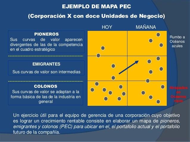 EJEMPLO DE MAPA PEC (Corporación X con doce Unidades de Negocio) PIONEROS Sus curvas de valor aparecen divergentes de las ...