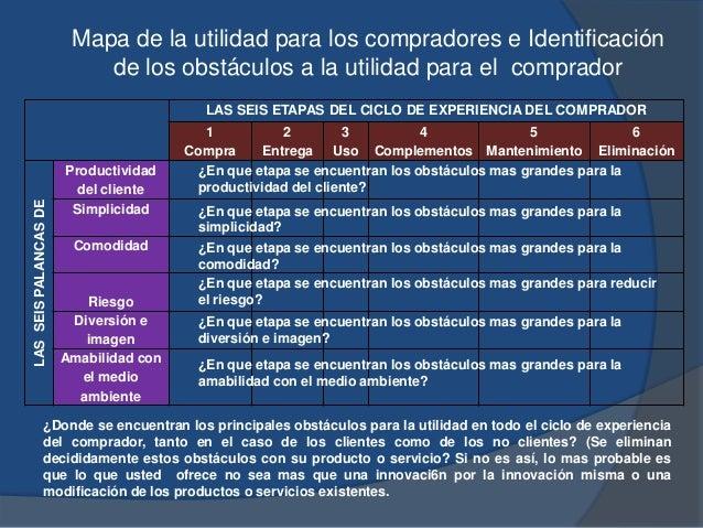 LAS SEIS ETAPAS DEL CICLO DE EXPERIENCIA DEL COMPRADOR 1 Compra 2 Entrega 3 Uso 4 Complementos 5 Mantenimiento 6 Eliminaci...