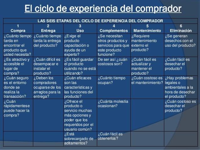 El ciclo de experiencia del comprador LAS SEIS ETAPAS DEL CICLO DE EXPERIENCIA DEL COMPRADOR 1 Compra 2 Entrega 3 Uso 4 Co...