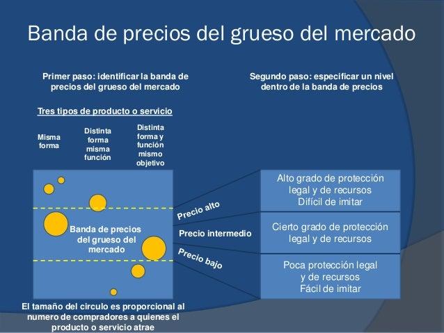 Banda de precios del grueso del mercado Primer paso: identificar la banda de precios del grueso del mercado Segundo paso: ...