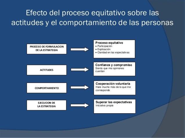 Efecto del proceso equitativo sobre las actitudes y el comportamiento de las personas Proceso equitativo  Participación ...