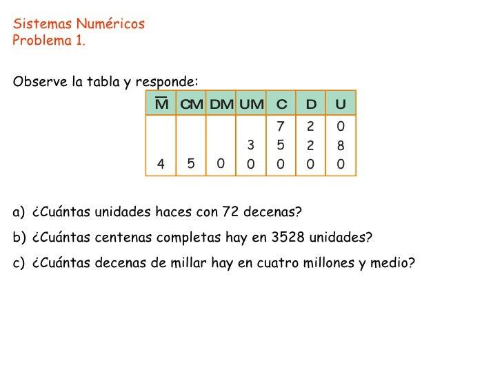 Sistemas Numéricos Problema 1. Observe la tabla y responde: a) ¿Cuántas unidades haces con 72 decenas? b) ¿Cuántas centena...