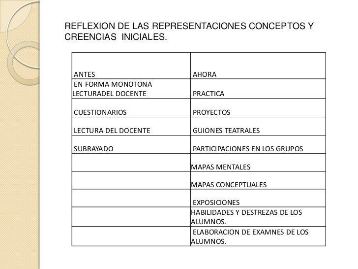REFLEXION DE LAS REPRESENTACIONES CONCEPTOS Y CREENCIAS  INICIALES. <br />