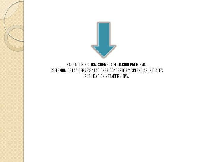 NARRACION FICTICIA SOBRE LA SITUACION PROBLEMA .<br />REFLEXION DE LAS REPRESENTACIONES CONCEPTOS Y CREENCIAS INICIALES.<b...