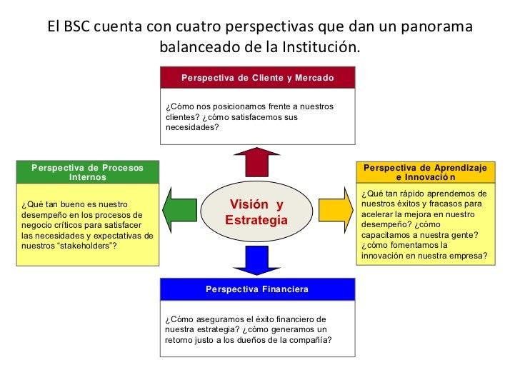 Sesion 4 indicadores procesos internos