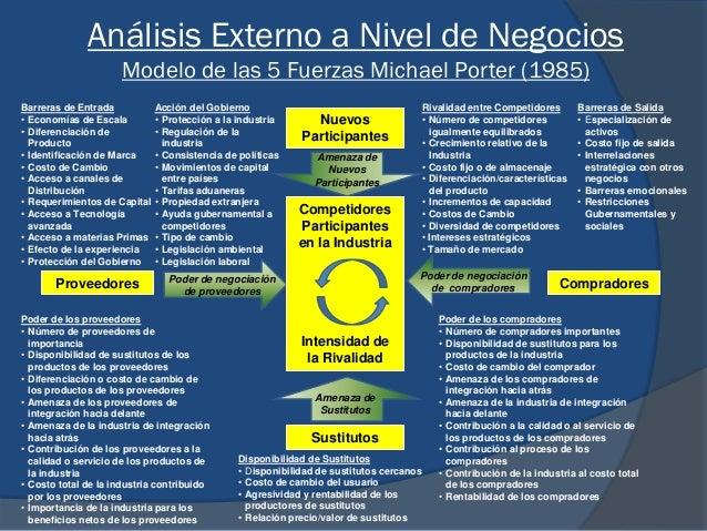 Análisis Externo a Nivel de Negocios Modelo de las 5 Fuerzas Michael Porter (1985) Nuevos Participantes Competidores Parti...