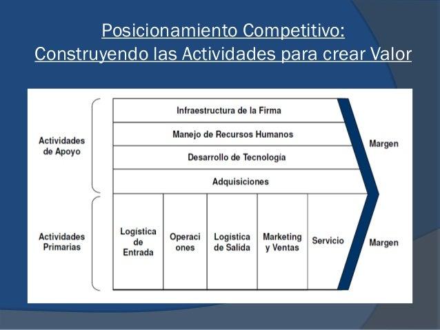 Posicionamiento Competitivo: Construyendo las Actividades para crear Valor