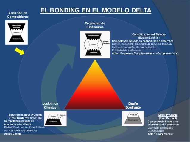 EL BONDING EN EL MODELO DELTA Consolidación del Sistema (System Lock-in) Competencia basada en economías de sistemas: Lock...