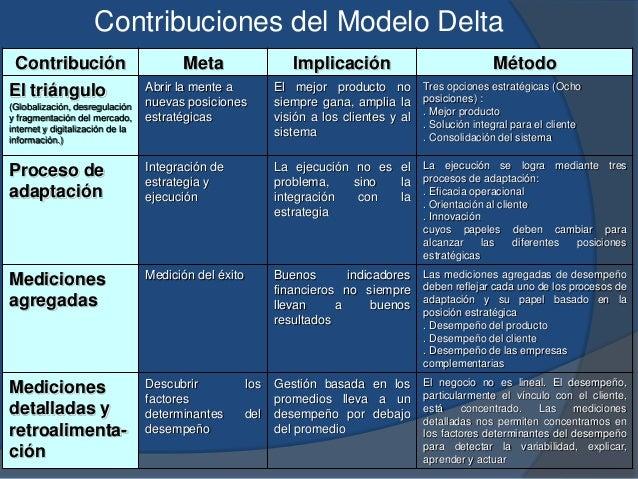 Contribución Meta Implicación Método El triángulo (Globalización, desregulación y fragmentación del mercado, internet y di...