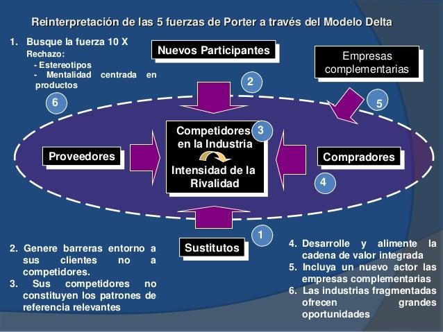 Reinterpretación de las 5 fuerzas de Porter a través del Modelo Delta Competidores en la Industria Intensidad de la Rivali...