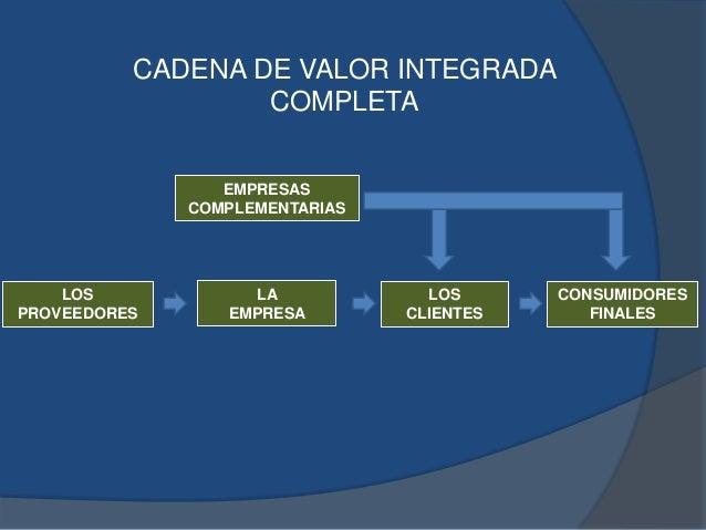 EMPRESAS COMPLEMENTARIAS LA EMPRESA LOS PROVEEDORES LOS CLIENTES CONSUMIDORES FINALES CADENA DE VALOR INTEGRADA COMPLETA