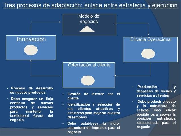 Modelo de negocios Eficacia Operacional Orientación al cliente Innovación • Proceso de desarrollo de nuevos productos • De...