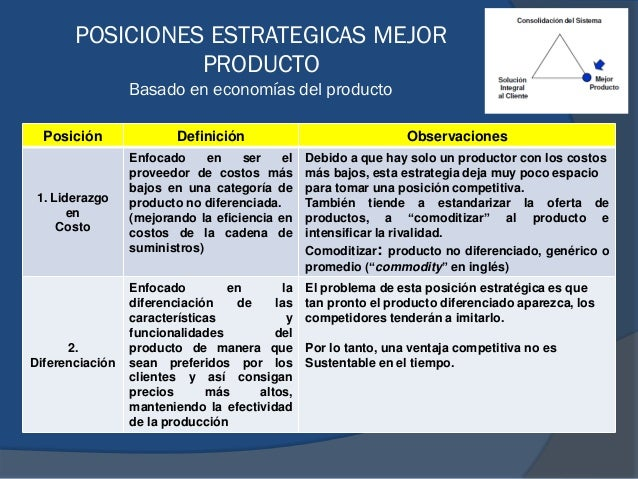 POSICIONES ESTRATEGICAS MEJOR PRODUCTO Basado en economías del producto Posición Definición Observaciones 1. Liderazgo en ...