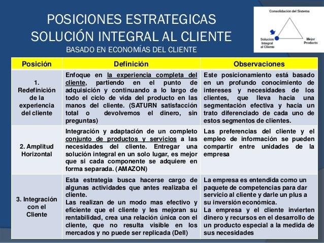 POSICIONES ESTRATEGICAS SOLUCIÓN INTEGRAL AL CLIENTE BASADO EN ECONOMÍAS DEL CLIENTE Posición Definición Observaciones 1. ...