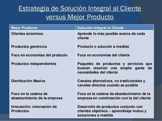 Estrategia de Solución Integral al Cliente versus Mejor Producto Mejor Producto Solución Integral al Cliente Clientes anón...