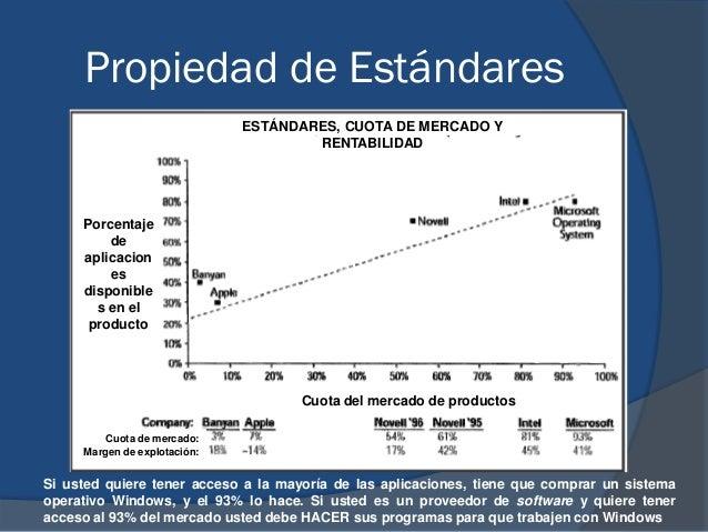 Propiedad de Estándares Cuota del mercado de productos Porcentaje de aplicacion es disponible s en el producto ESTÁNDARES,...