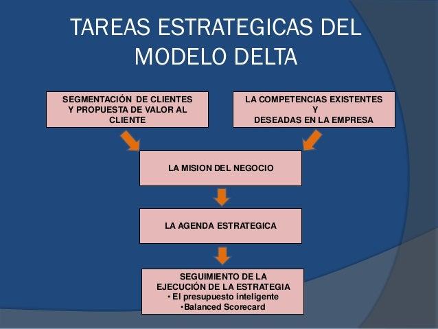 TAREAS ESTRATEGICAS DEL MODELO DELTA SEGMENTACIÓN DE CLIENTES Y PROPUESTA DE VALOR AL CLIENTE LA COMPETENCIAS EXISTENTES Y...