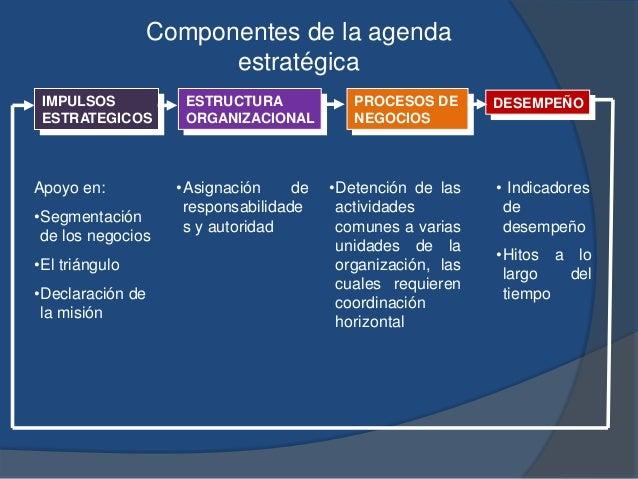Componentes de la agenda estratégica Apoyo en: •Segmentación de los negocios •El triángulo •Declaración de la misión •Asig...