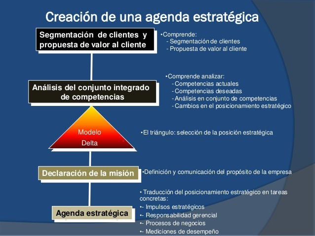 Creación de una agenda estratégica Agenda estratégica Segmentación de clientes y propuesta de valor al cliente Declaración...