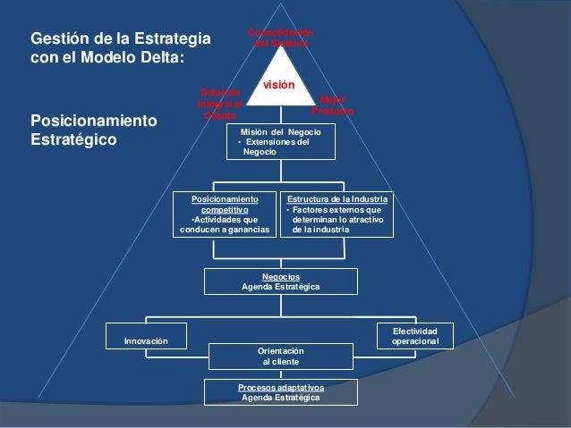 Gestión de la Estrategia con el Modelo Delta: Posicionamiento Estratégico Misión del Negocio • Extensiones del Negocio Pos...