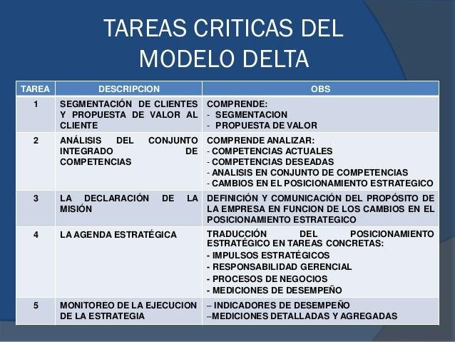 TAREAS CRITICAS DEL MODELO DELTA TAREA DESCRIPCION OBS 1 SEGMENTACIÓN DE CLIENTES Y PROPUESTA DE VALOR AL CLIENTE COMPREND...