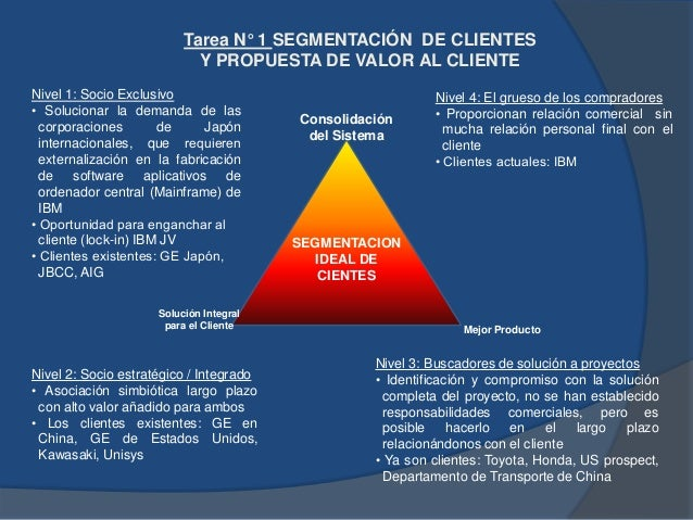 """SEGMENTACIÓN DE CLIENTES Dimensión de negocios para el Nivel 1 - """"socio exclusivo"""" Dimensión cliente Descripción Productos..."""