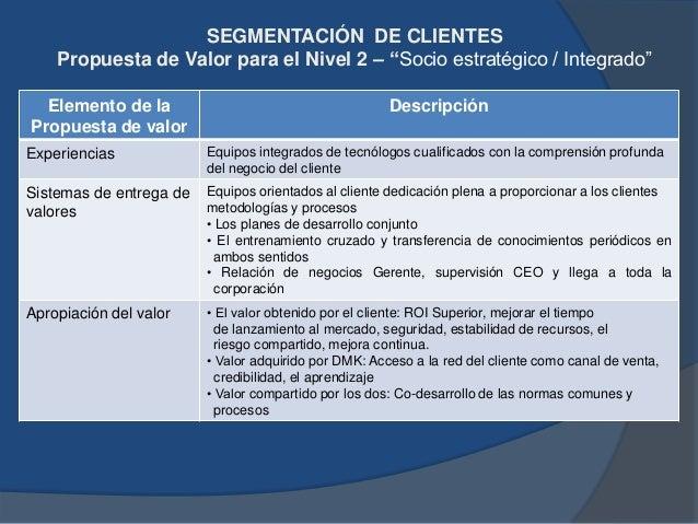 """SEGMENTACIÓN DE CLIENTES Dimensión de negocios para el Nivel 3 """"Buscadores de solución a proyectos"""" Dimensión cliente Desc..."""