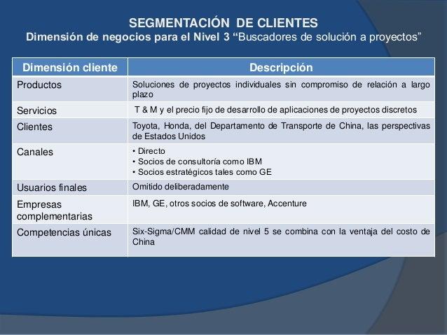 """SEGMENTACIÓN DE CLIENTES Propuesta de Valor para el Nivel 3 """"Buscadores de solución a proyectos"""" Elemento de la Propuesta ..."""
