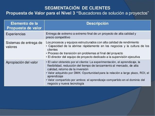 """SEGMENTACIÓN DE CLIENTES Dimensión de negocios para el Nivel 4: """"El grueso de los compradores"""" Dimensión cliente Descripci..."""
