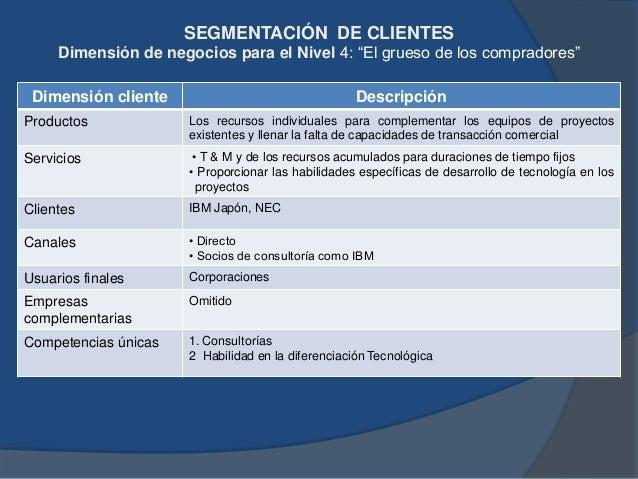 """SEGMENTACIÓN DE CLIENTES Propuesta de Valor para el Nivel 4: """"El grueso de los compradores"""" Elemento de la Propuesta de va..."""